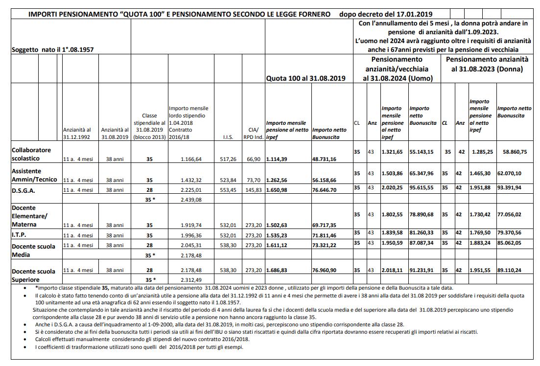 Pensioni quota 100 per docenti e ata ecco gli importi e for Finestra quota 100 dipendenti pubblici